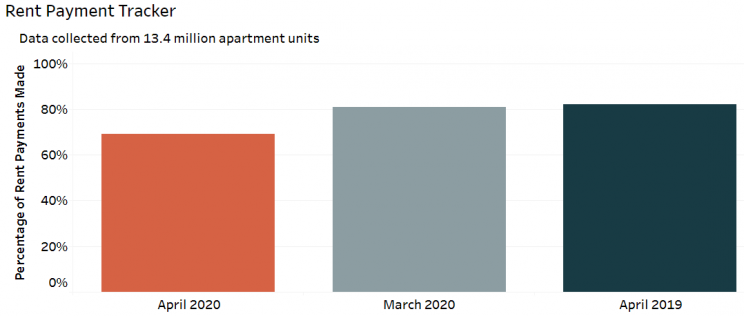 Rent Payment chart showing 69% paid in April 2020 compared to 82% in March 2020